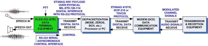 modem system STANAG4591 4197 4198