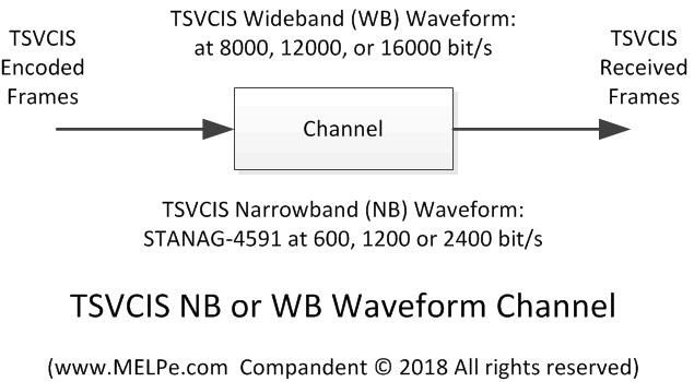 tsvcis-channel